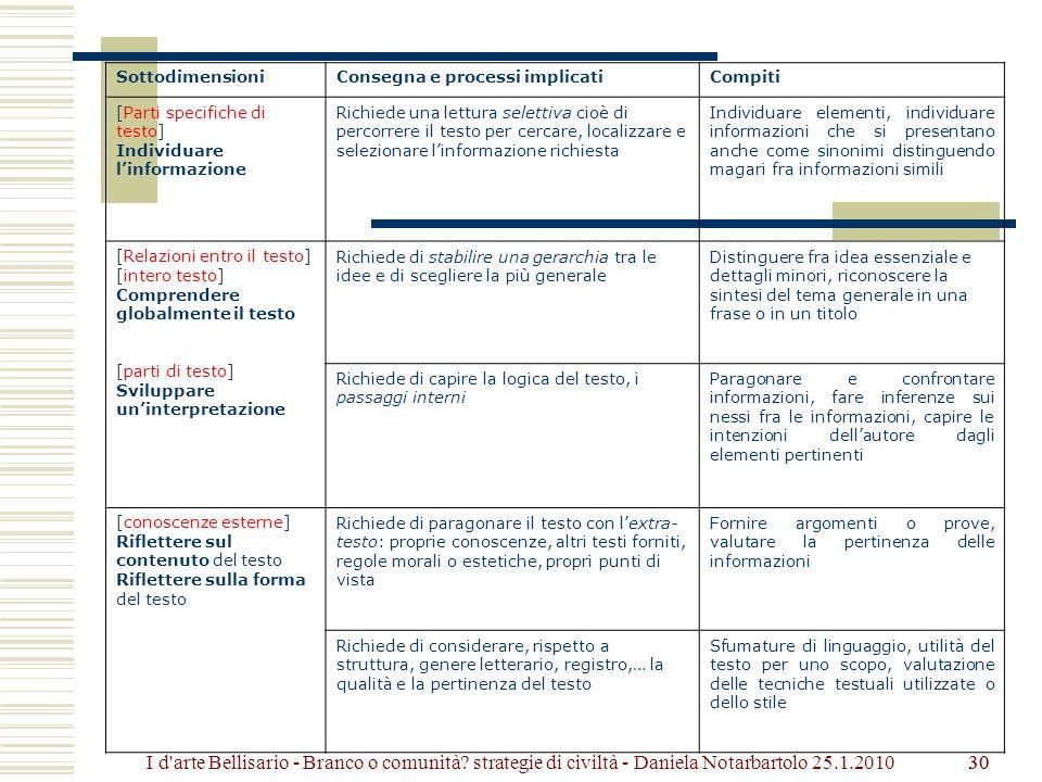 Sottodimensioni Consegna e processi implicati. Compiti. [Parti specifiche di testo] Individuare l'informazione.